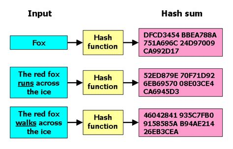 MD5 vs SHA-1 vs SHA-2 - Which is the Most Secure