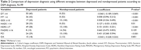[Full text] Agreement for depression diagnosis between DSM