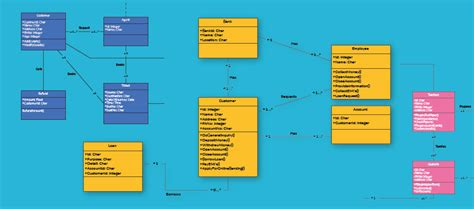 Class Diagram Relationships in UML Explained with Examples