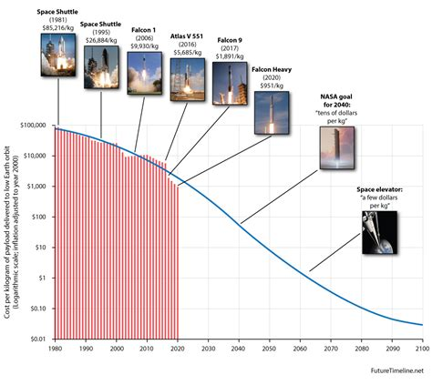Launch costs to low Earth orbit, 1980-2100 | Future