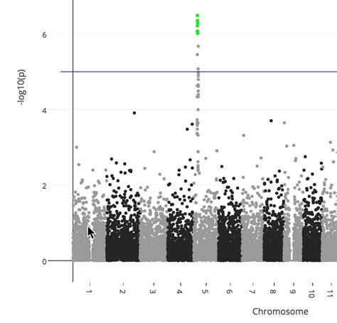7 Interactive Bioinformatics Plots made in Python and R