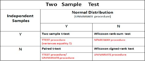 How to apply two sample test using SAS