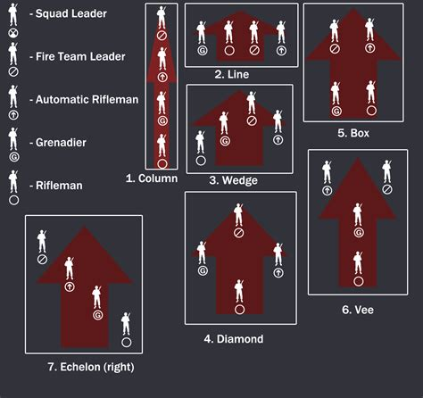 Formation reference for the Arma enthusiast - Gaming